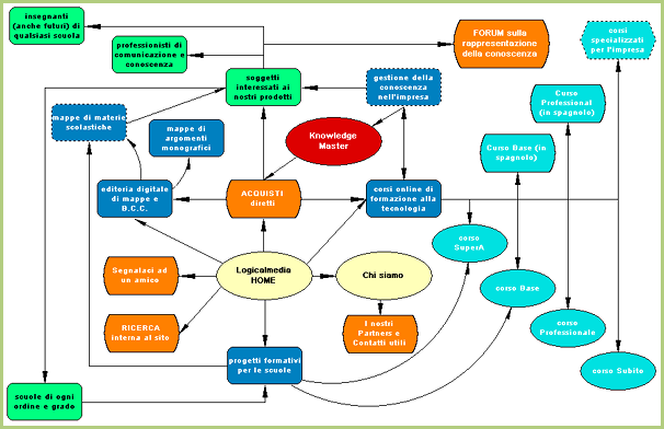 The site map - Site map of a website