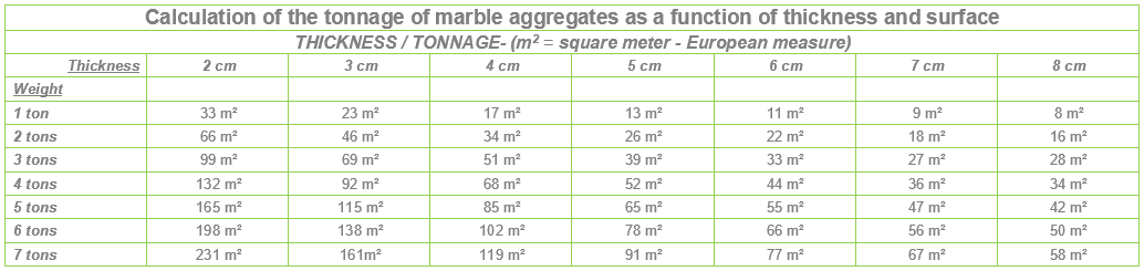The marble aggregates - Table tonnage area thickness